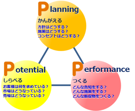 Planning/Potential/Performance